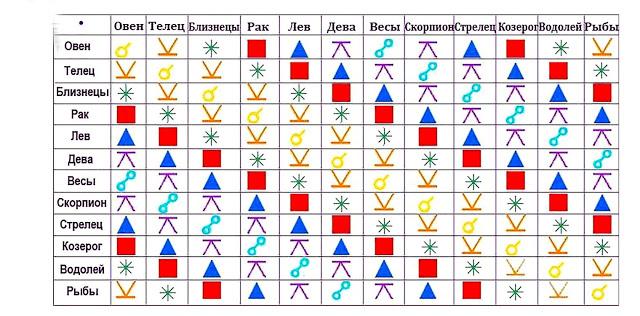 Семь видов отношений по знаку Зодиака